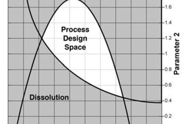 quality by design la nouvelle philosophie