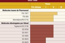 Gilead s'offre Pharmasset pour 11 Mrds $