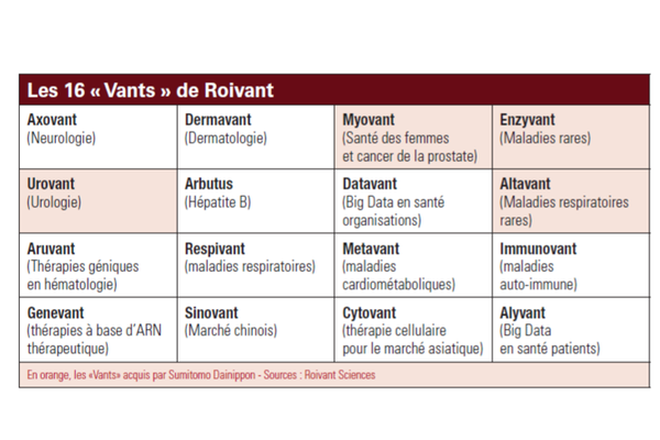 Alliance entre Roivant Sciences et Sumitomo Dainippon pour 3 milliards de dollars